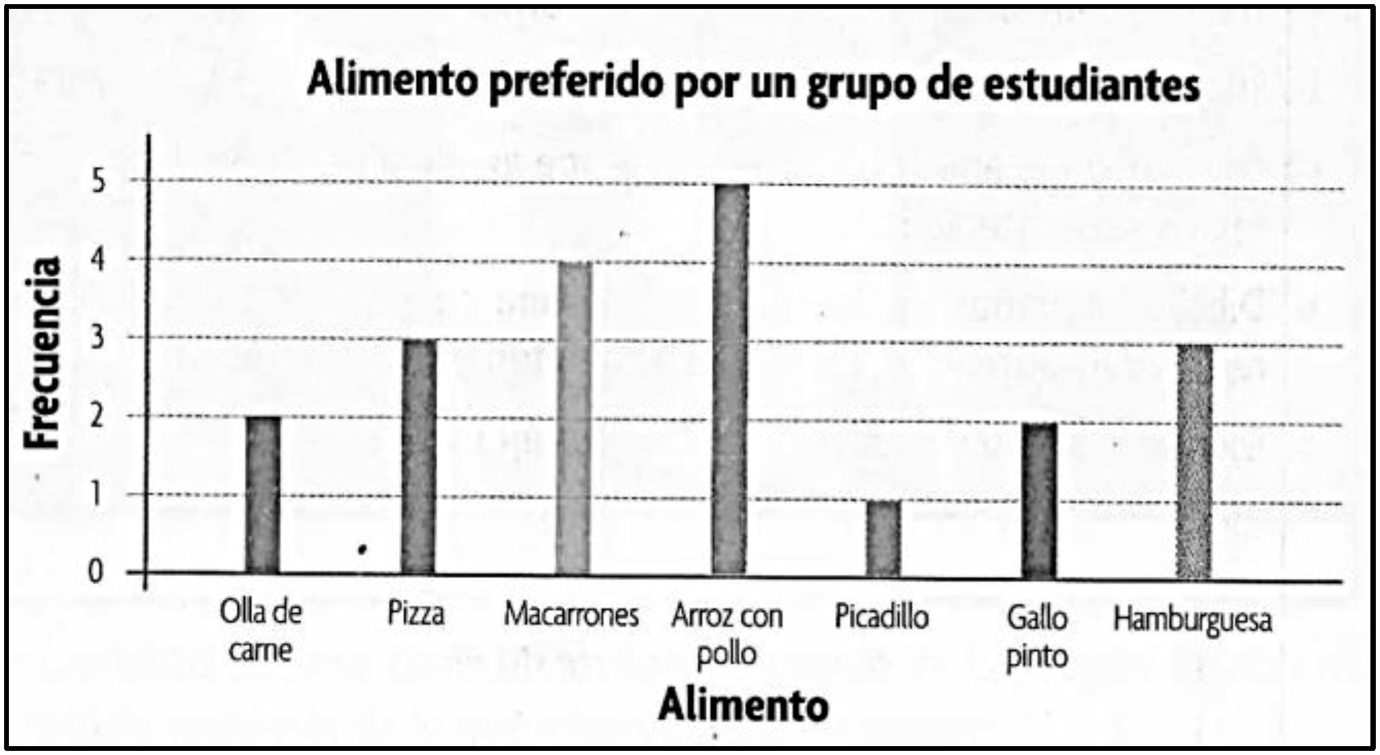 Scielo Brasil Los Gráficos Estadísticos En Los Libros De Texto De Educación Primaria En Costa Rica Los Gráficos Estadísticos En Los Libros De Texto De Educación Primaria En Costa Rica